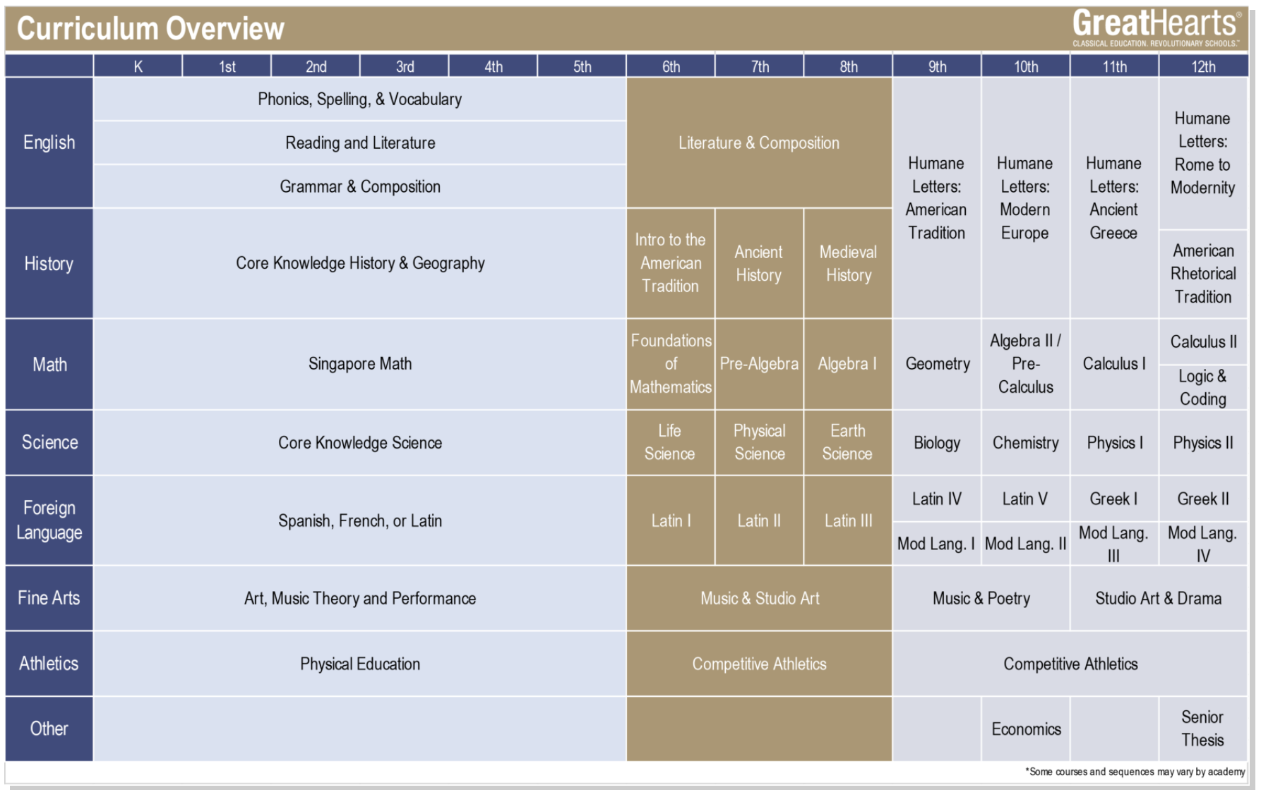 Great Hearts K-12 Curriculum Overview